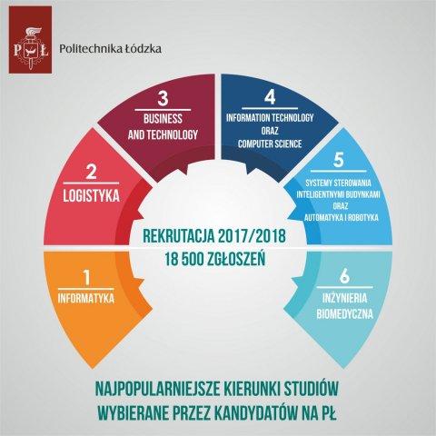 Infografika rekrutacyjna